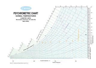 Diagrama_Psicrométrico_Carrier.pdf